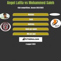 Angel Lafita vs Mohammed Saleh h2h player stats