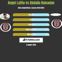 Angel Lafita vs Abdalla Ramadan h2h player stats