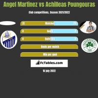 Angel Martinez vs Achilleas Poungouras h2h player stats