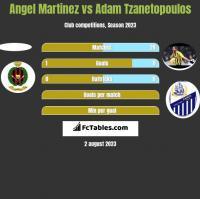 Angel Martinez vs Adam Tzanetopoulos h2h player stats