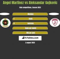 Angel Martinez vs Aleksandar Gojkovic h2h player stats