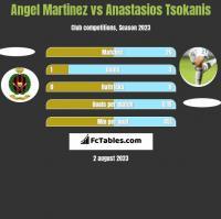 Angel Martinez vs Anastasios Tsokanis h2h player stats