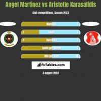 Angel Martinez vs Aristotle Karasalidis h2h player stats