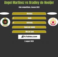 Angel Martinez vs Bradley de Nooijer h2h player stats