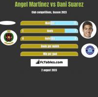 Angel Martinez vs Dani Suarez h2h player stats