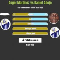 Angel Martinez vs Daniel Adejo h2h player stats