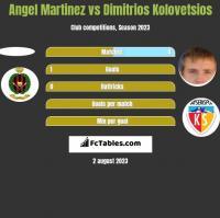 Angel Martinez vs Dimitrios Kolovetsios h2h player stats