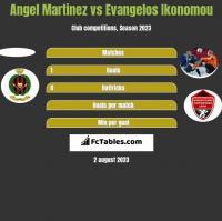 Angel Martinez vs Evangelos Ikonomou h2h player stats