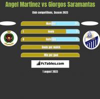 Angel Martinez vs Giorgos Saramantas h2h player stats