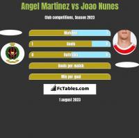 Angel Martinez vs Joao Nunes h2h player stats