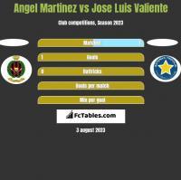 Angel Martinez vs Jose Luis Valiente h2h player stats