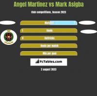 Angel Martinez vs Mark Asigba h2h player stats