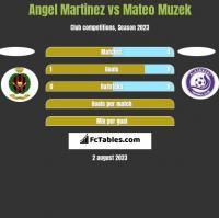 Angel Martinez vs Mateo Muzek h2h player stats