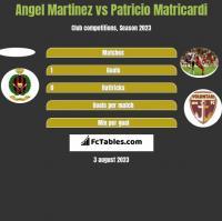 Angel Martinez vs Patricio Matricardi h2h player stats