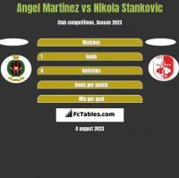 Angel Martinez vs Nikola Stankovic h2h player stats