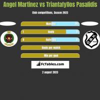 Angel Martinez vs Triantafyllos Pasalidis h2h player stats