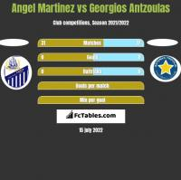 Angel Martinez vs Georgios Antzoulas h2h player stats