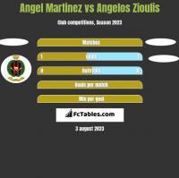 Angel Martinez vs Angelos Zioulis h2h player stats