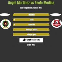 Angel Martinez vs Paolo Medina h2h player stats
