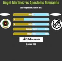 Angel Martinez vs Apostolos Diamantis h2h player stats