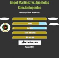 Angel Martinez vs Apostolos Konstantopoulos h2h player stats