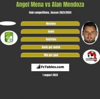 Angel Mena vs Alan Mendoza h2h player stats