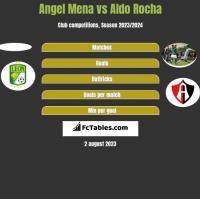 Angel Mena vs Aldo Rocha h2h player stats