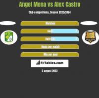 Angel Mena vs Alex Castro h2h player stats