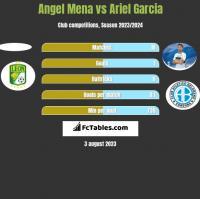 Angel Mena vs Ariel Garcia h2h player stats