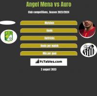 Angel Mena vs Auro h2h player stats