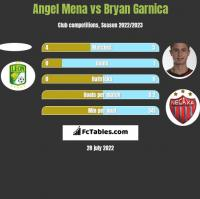 Angel Mena vs Bryan Garnica h2h player stats