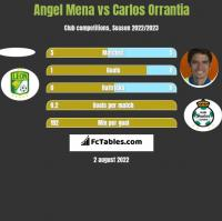 Angel Mena vs Carlos Orrantia h2h player stats