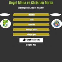 Angel Mena vs Christian Dorda h2h player stats