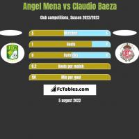 Angel Mena vs Claudio Baeza h2h player stats