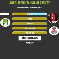 Angel Mena vs Daniel Alvarez h2h player stats