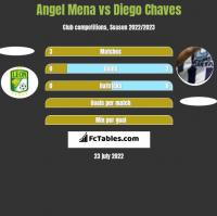 Angel Mena vs Diego Chaves h2h player stats