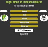 Angel Mena vs Erickson Gallardo h2h player stats