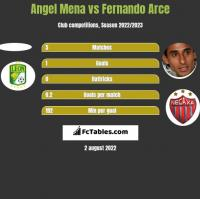 Angel Mena vs Fernando Arce h2h player stats
