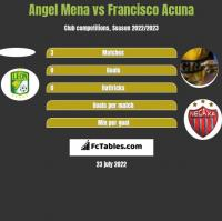 Angel Mena vs Francisco Acuna h2h player stats