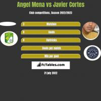 Angel Mena vs Javier Cortes h2h player stats