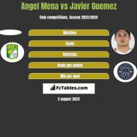 Angel Mena vs Javier Guemez h2h player stats
