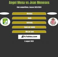 Angel Mena vs Jean Meneses h2h player stats