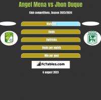 Angel Mena vs Jhon Duque h2h player stats