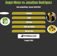 Angel Mena vs Jonathan Rodriguez h2h player stats