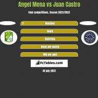 Angel Mena vs Juan Castro h2h player stats