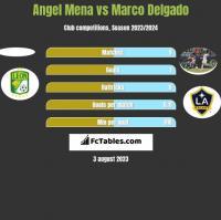 Angel Mena vs Marco Delgado h2h player stats