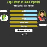 Angel Mena vs Pablo Cepellini h2h player stats