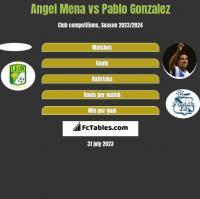 Angel Mena vs Pablo Gonzalez h2h player stats