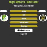 Angel Mena vs Liam Fraser h2h player stats
