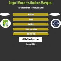 Angel Mena vs Andres Vazquez h2h player stats